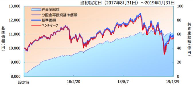 iFree S&P500インデックスの運用総額推移