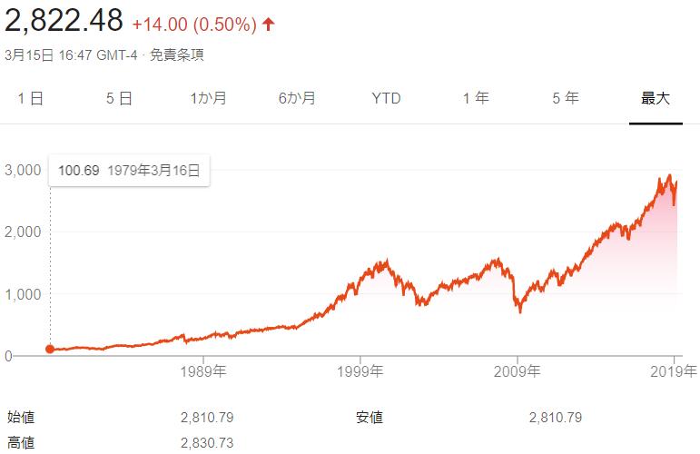 投資するなら成長性の感じられるものに【S&P500】