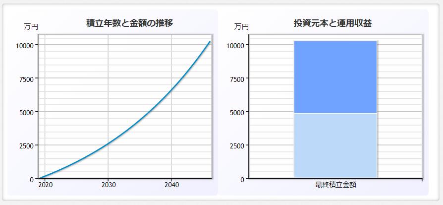 毎月15万円を27年間年利5%でつみたてると1億円に達する