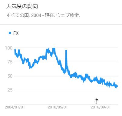 FXの人気は右肩下がりになっている