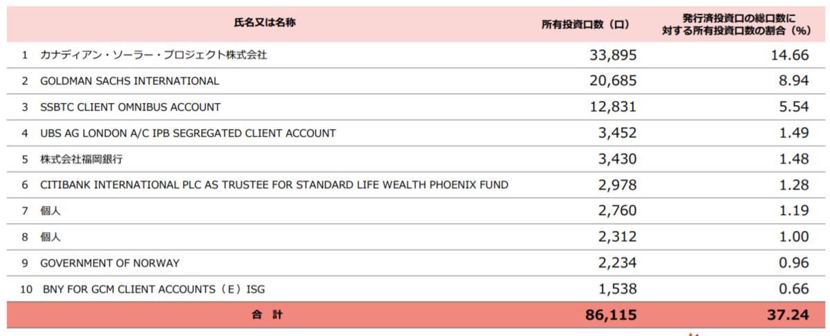 カナディアンソーラーインフラ投資法人の貸主トップ10