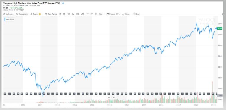 VYMの長期チャートと分配金