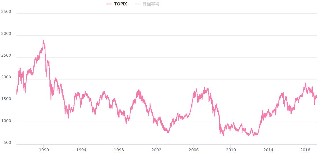 TOPIXの長期チャート