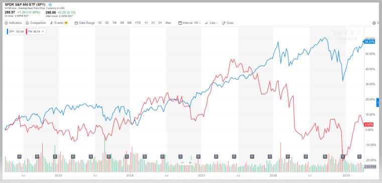 フィリップモリスとSPYの比較チャート