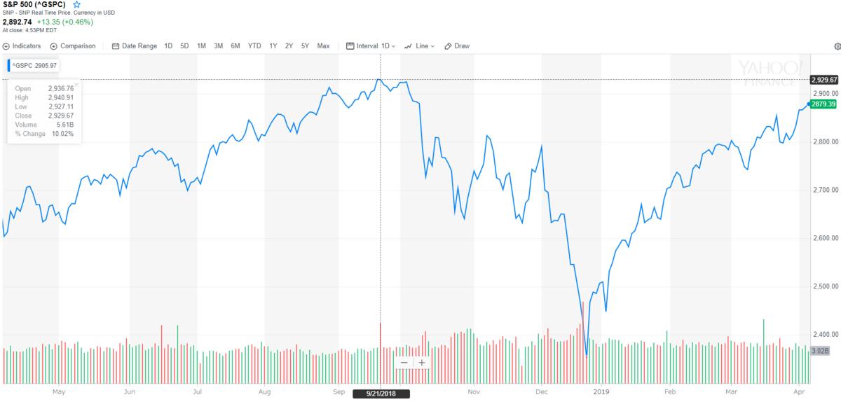 S&P500は高値更新が意識されるところまで伸びてきた
