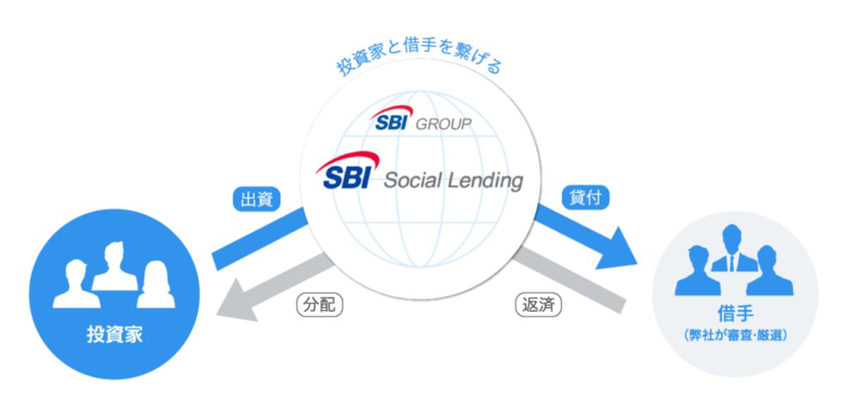 SBIソーシャルレンディングにおける投資資金の流れ