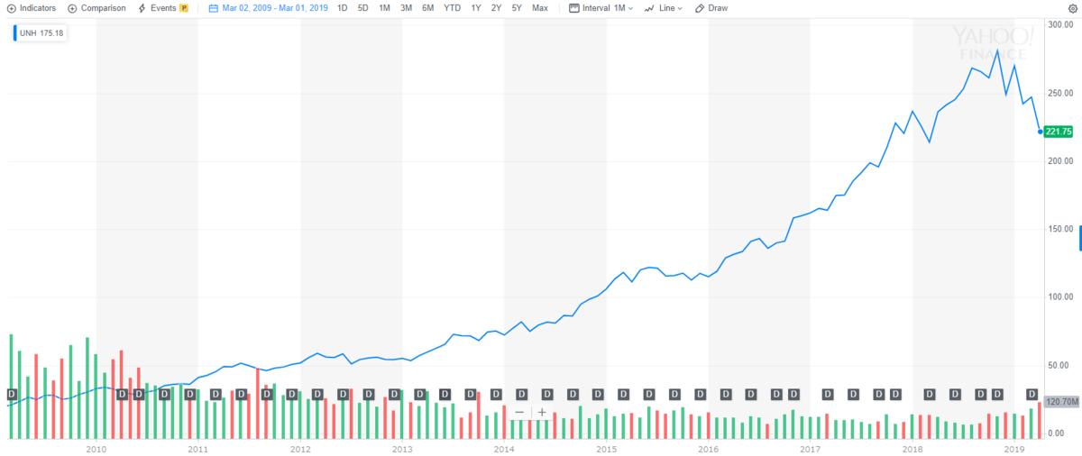 ユナイテッドヘルス【UNH】の株価チャート