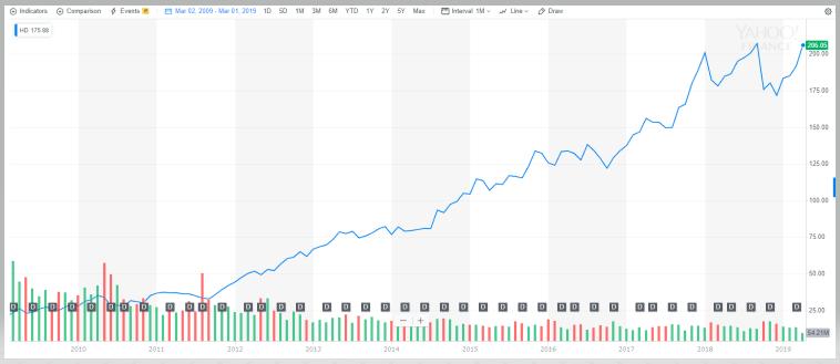 ホーム・デポ【HD】の株価とチャート