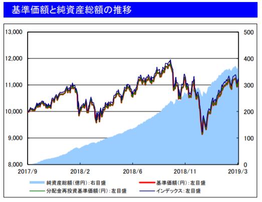 米国ETF分配金は、日本で課税することなく運用されていきます。