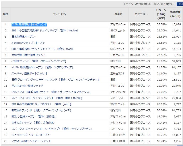 日本株投資信託10年リターンランキング