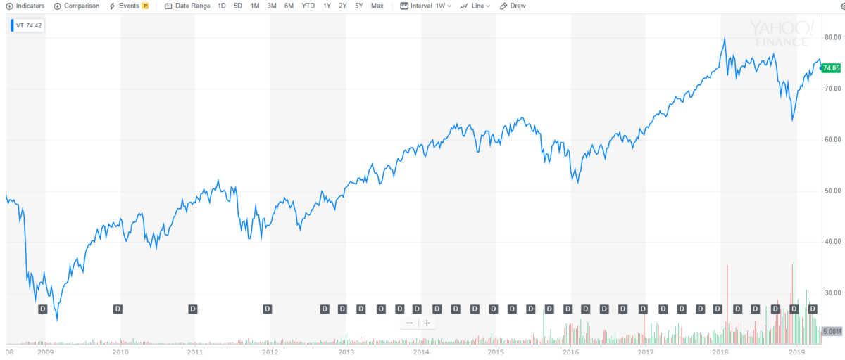 トータルワールドストックETF【VT】の株価とチャート