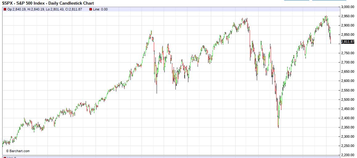 ボックスだが下値は切りあがっている米国市場