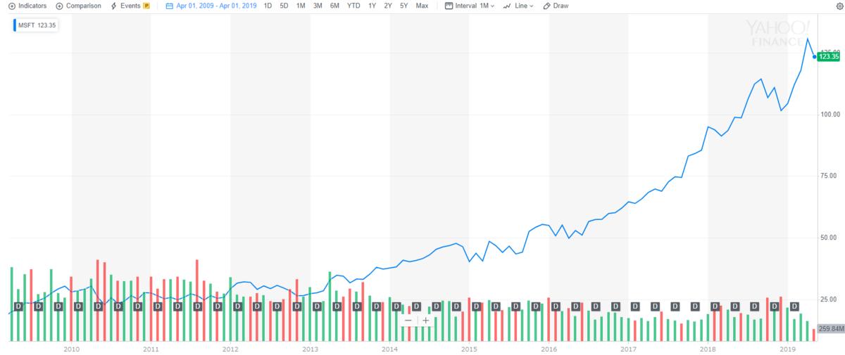 マイクロソフト【MSFT】の配当と株価チャート