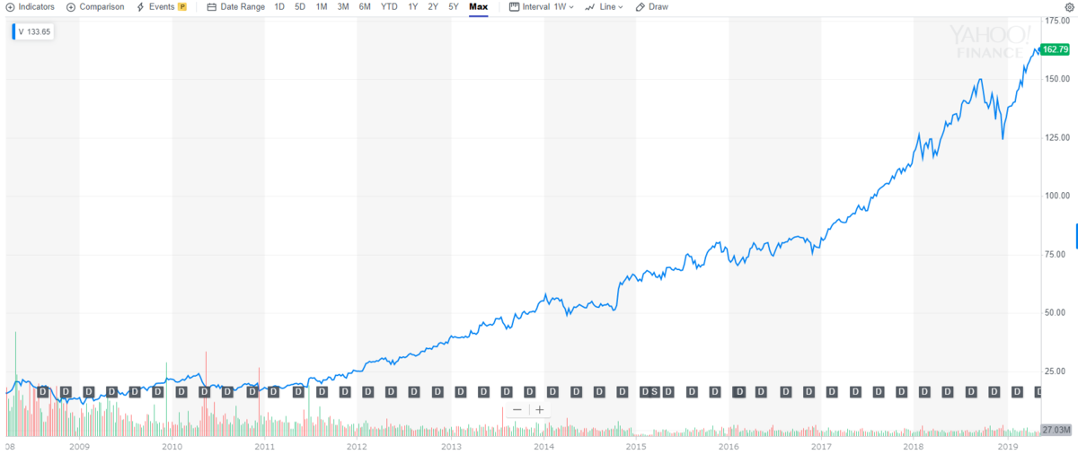 VISA【V】の株価チャートと推移