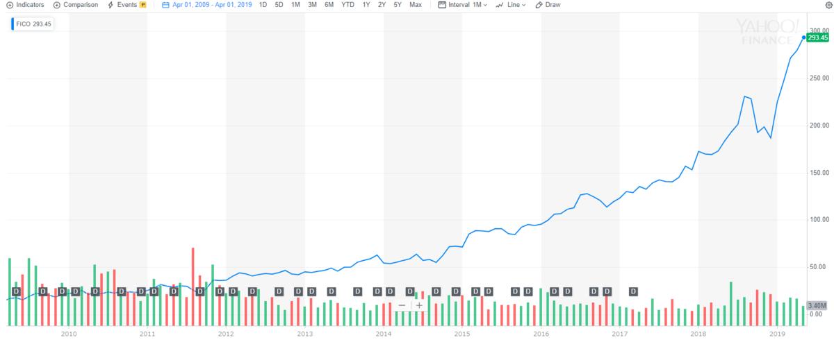 FICOの株価推移