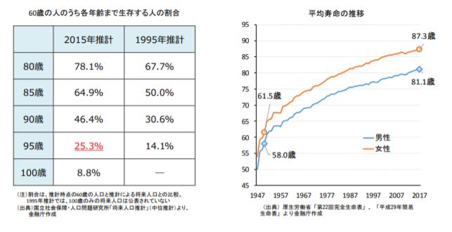 男女の平均寿命の伸び
