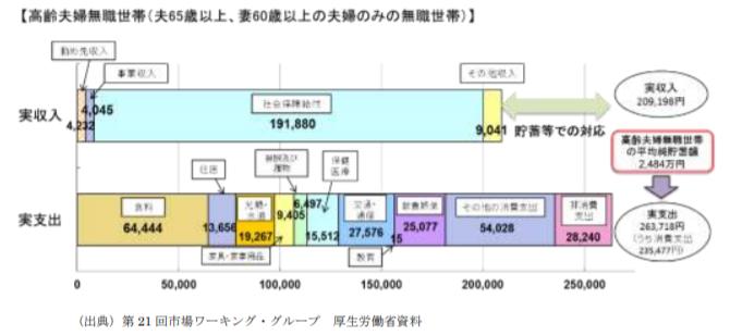 年金世帯における毎月の不足は5万円