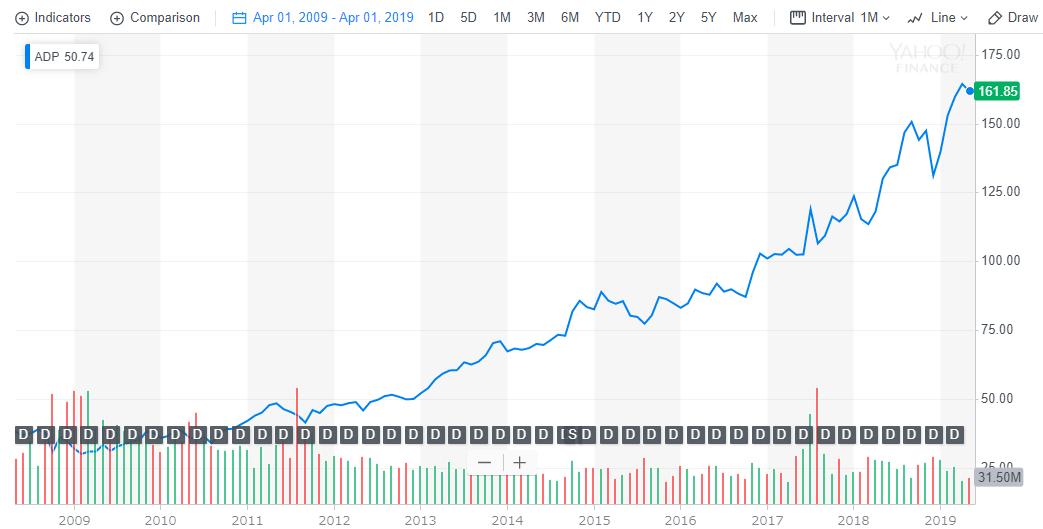 ADPの株価とチャート