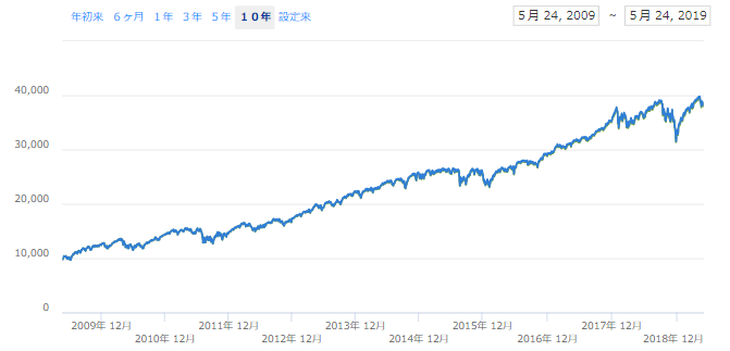 S&P500は過去10年配当込みで10%を超える利回りだった