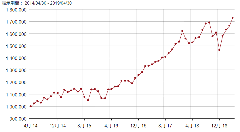 S&P500連動ETFのVOOの5年リターン