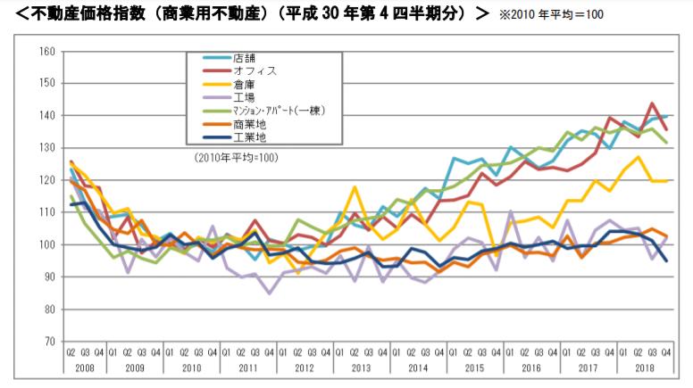 不動産価格指数(商業用不動産)