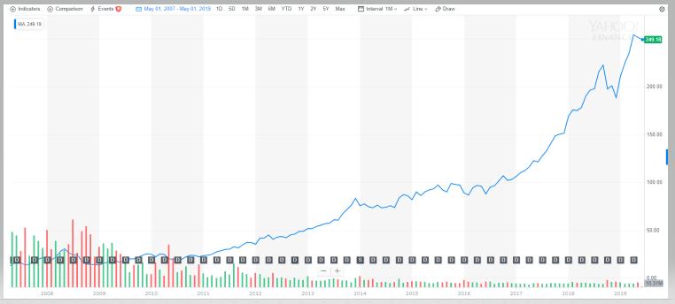マスターカード【MA】の株価とチャート