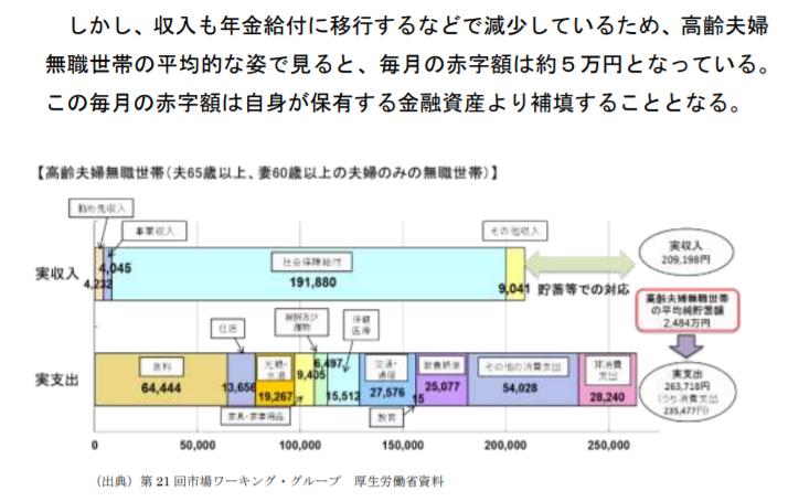 老後の生活が月々5万円足りない、発端になった資料