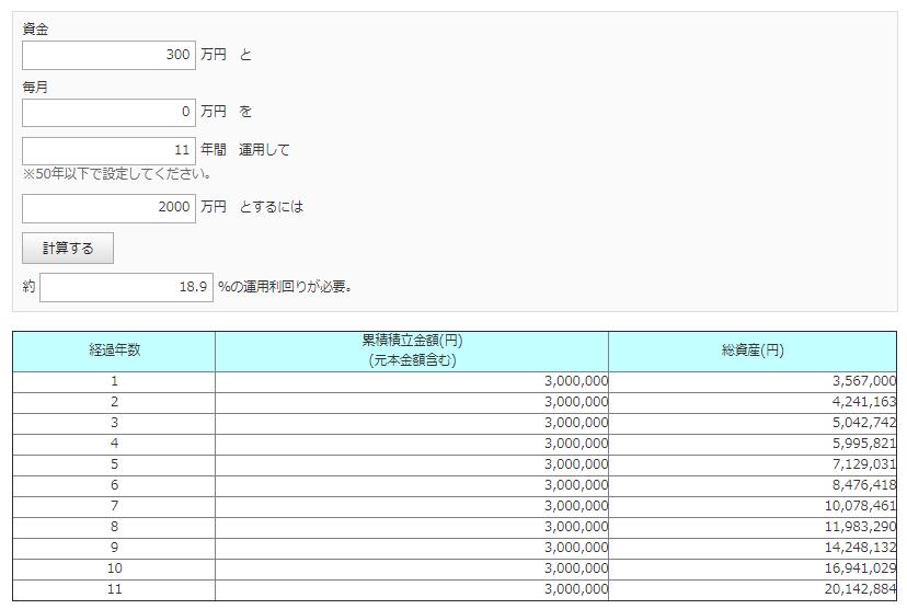 300万円を11年で2000万円にするには、年利18.9%が必要になる