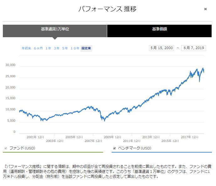 S&P500連動商品であるIVVの過去の値動き