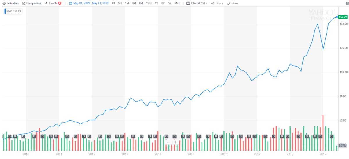 マコーミック【MKC】の株価チャートと配当推移