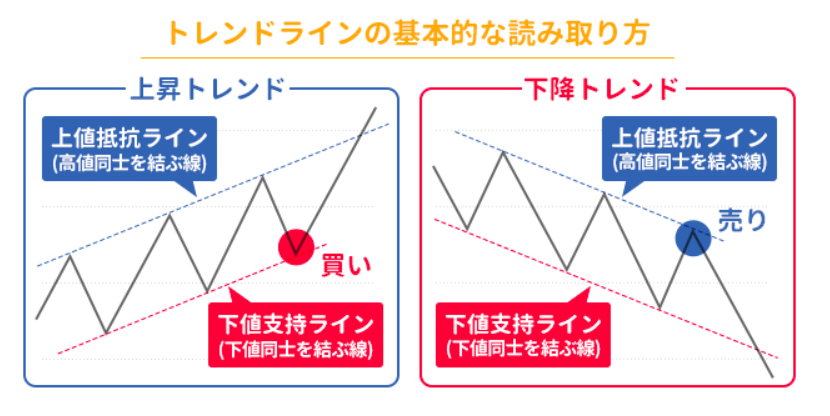 上昇相場と下降相場におけるスイングトレードの基本