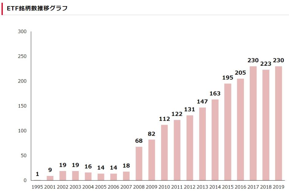 東証上場ETFの数