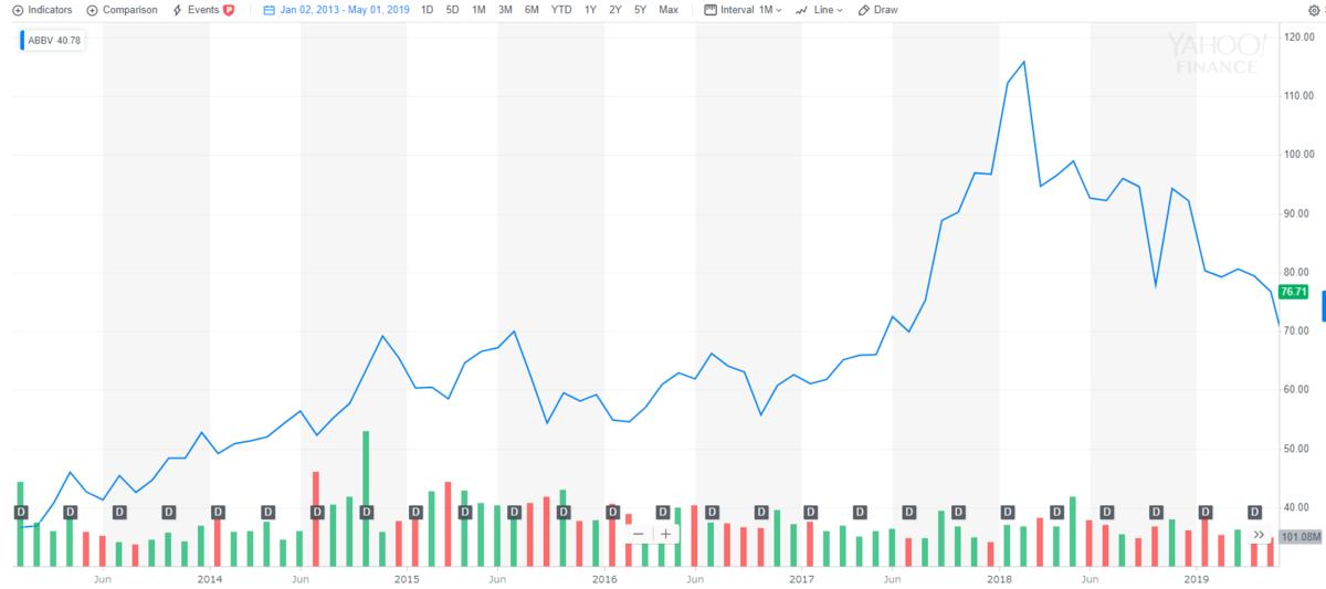 アッヴィ【ABBV】の株価とチャート