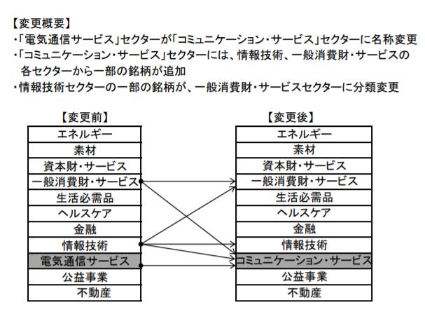 GICSセクター分類の変更
