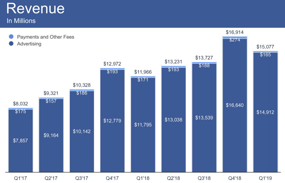 Facebookの売上のほとんどは広告