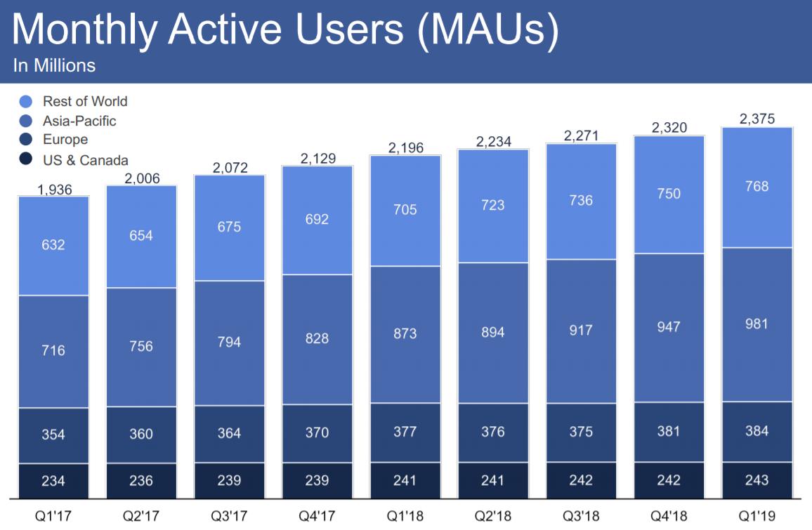 Facebookの地域別月間ユーザー数