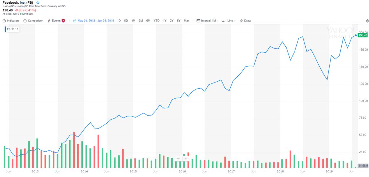 Facebookの株価とチャート