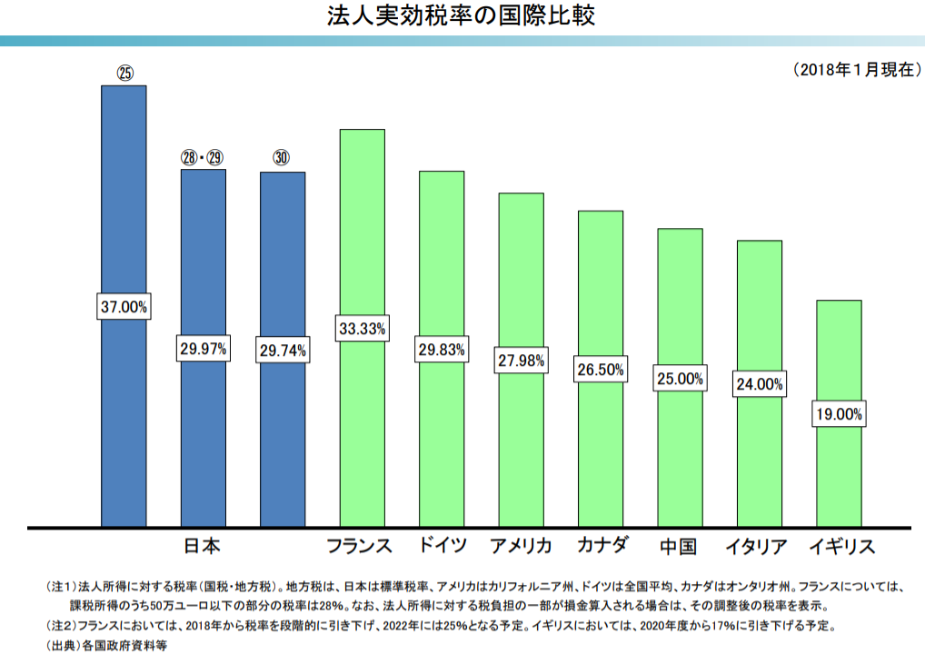 法人実効税率の各国比較