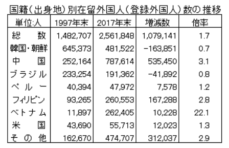 2019年の日本における在留外国人の人数