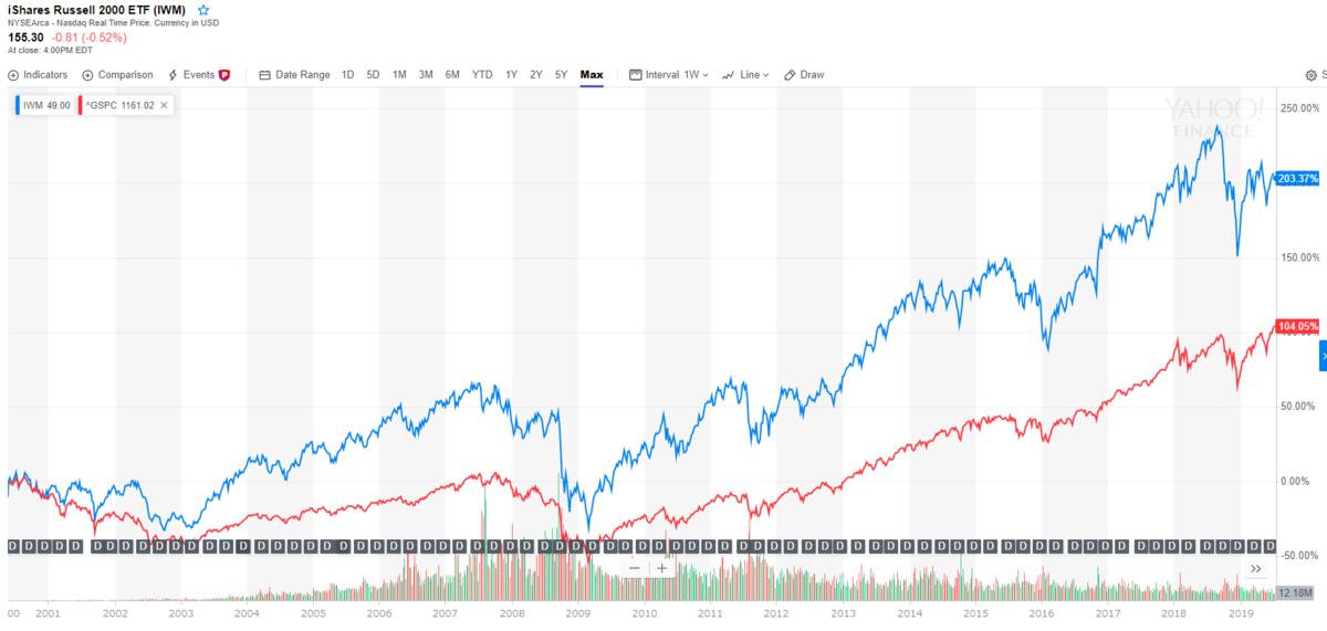 ラッセル2000【青】とS&P500【赤】の長期チャート