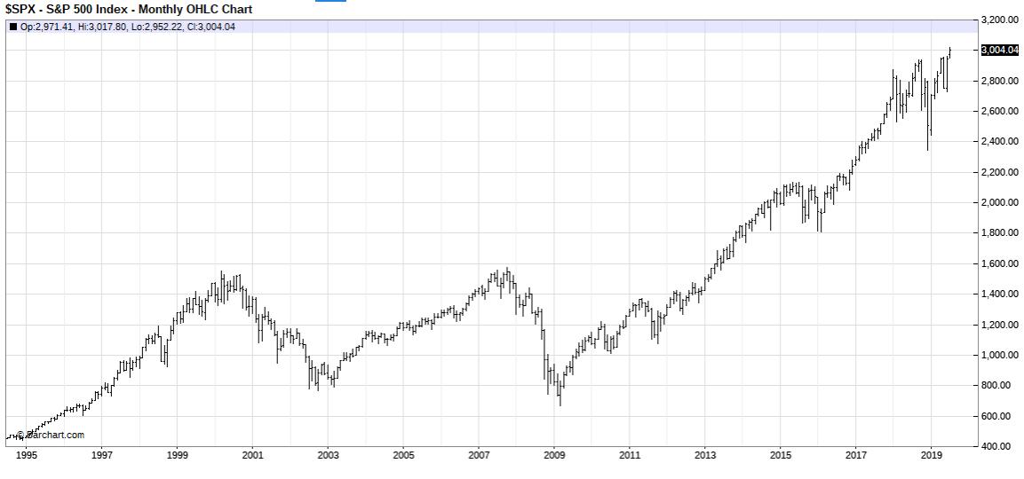 暗黒の2000年代を経て、大きく成長したS&P500