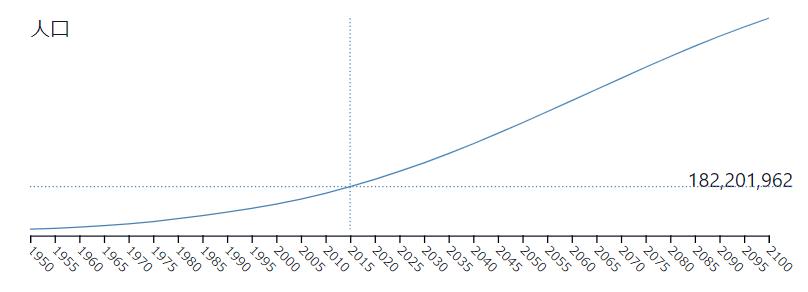 ナイジェリアの人口推移
