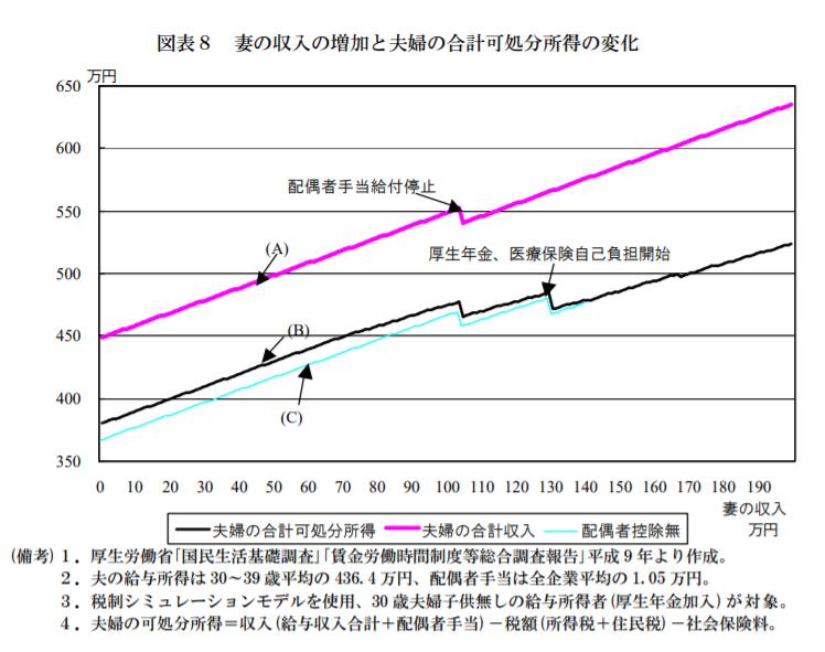 年収400万円の可処分所得と夫婦の収入の相関