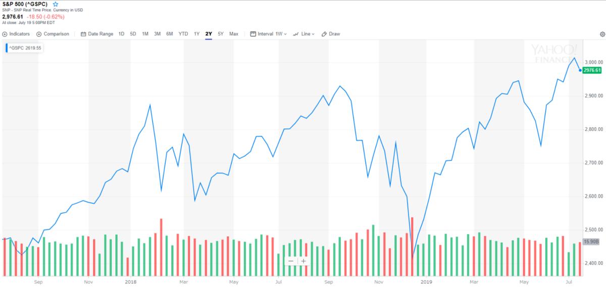 この2年、ややボラタイルな米国市場