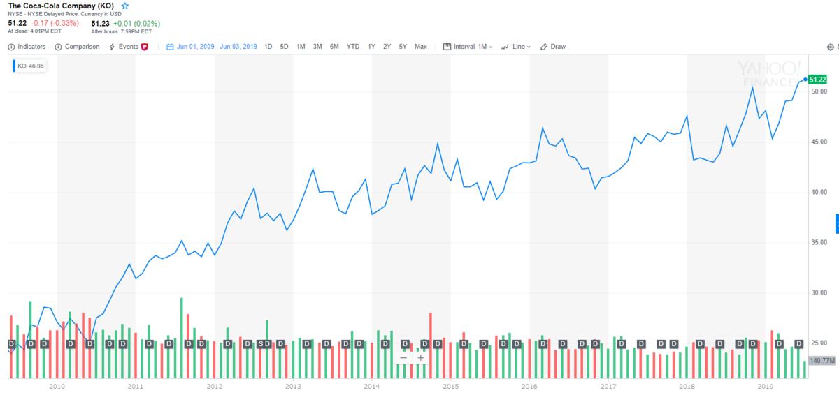コカ・コーラ【KO】の配当と株価チャート