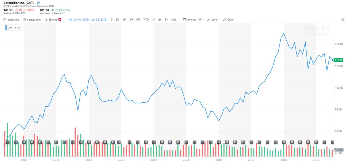 キャタピラー【CAT】の株価チャートと配当