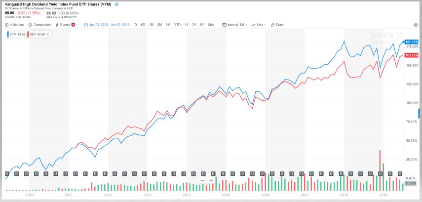VYMとHDVの10年チャート