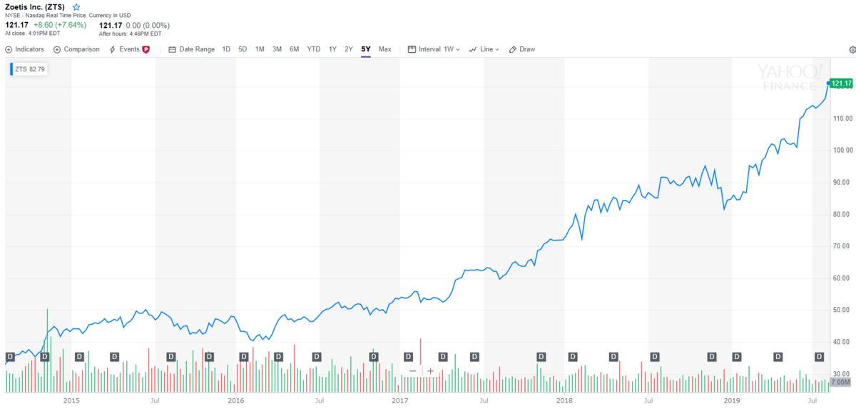 ゾエティス【ZTS】の株価とチャート