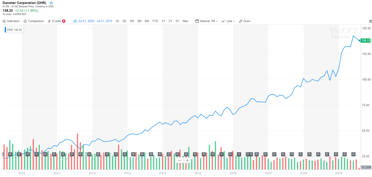ダナハー【DHR】の株価とチャート