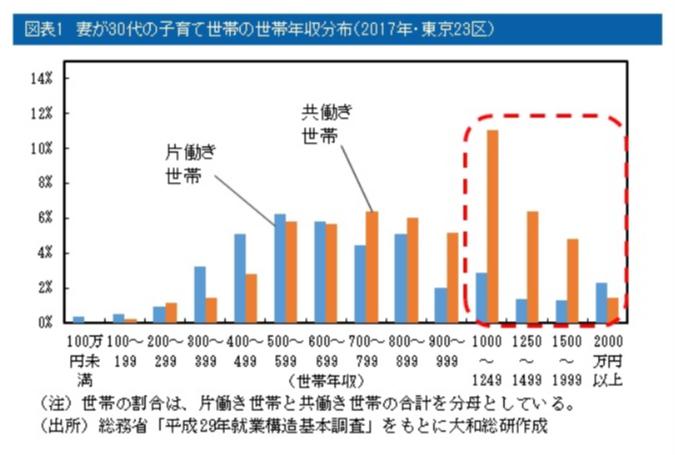 奥さんが30代の子育て世代における世帯年収の分布図